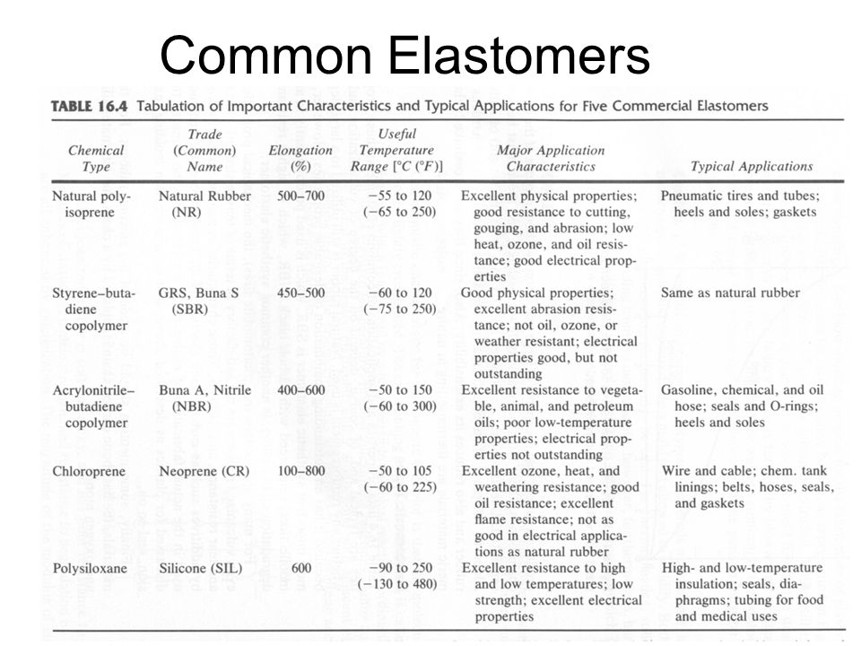 elastomers elastomers are rubbers e