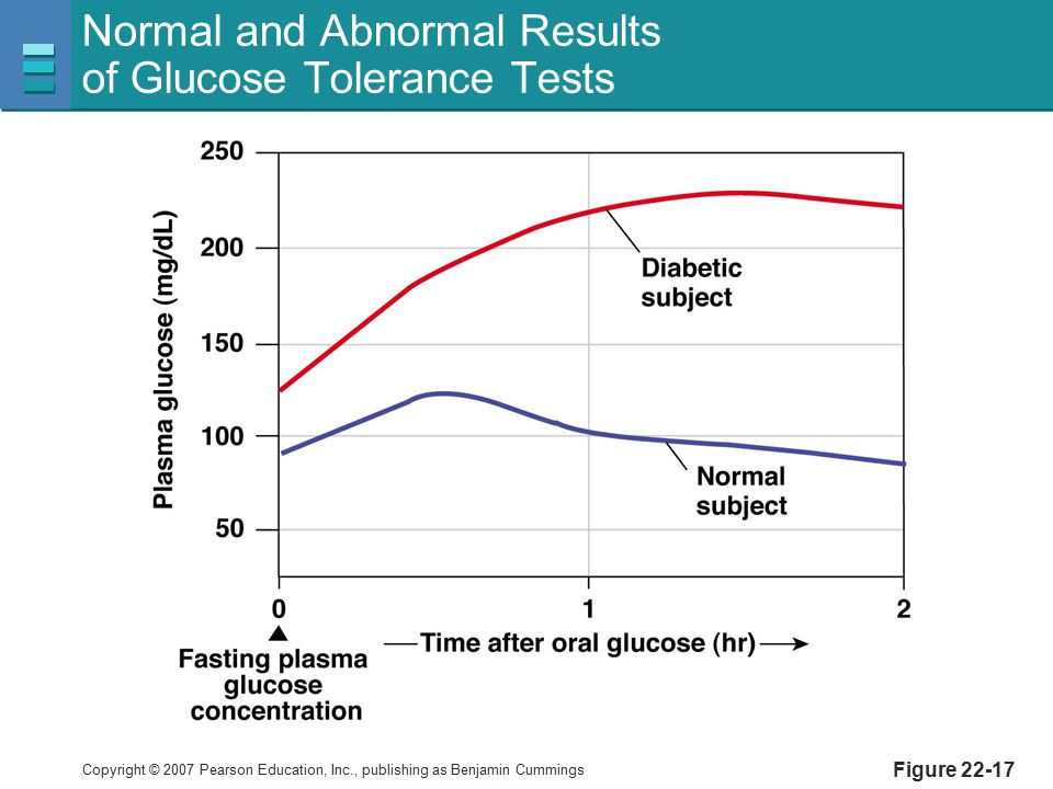 Normal and Abnormal Results of Glucose Tolerance Tests