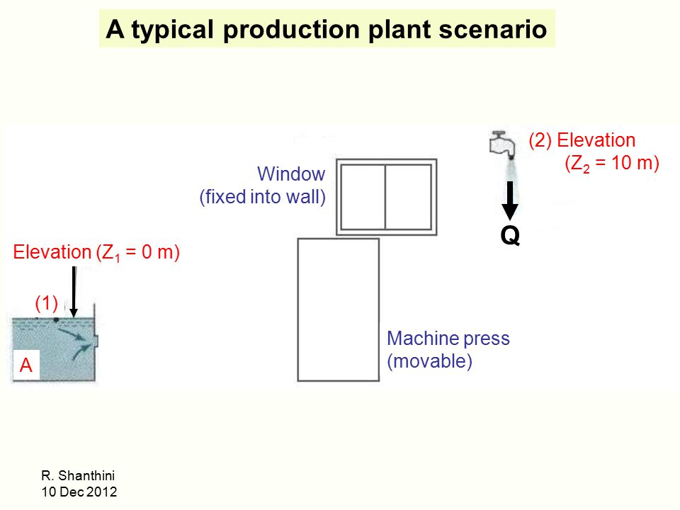 A typical production plant scenario