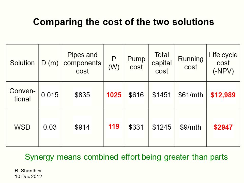 Comparing the cost of the two solutions