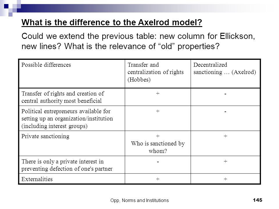 What is the difference to the Axelrod model