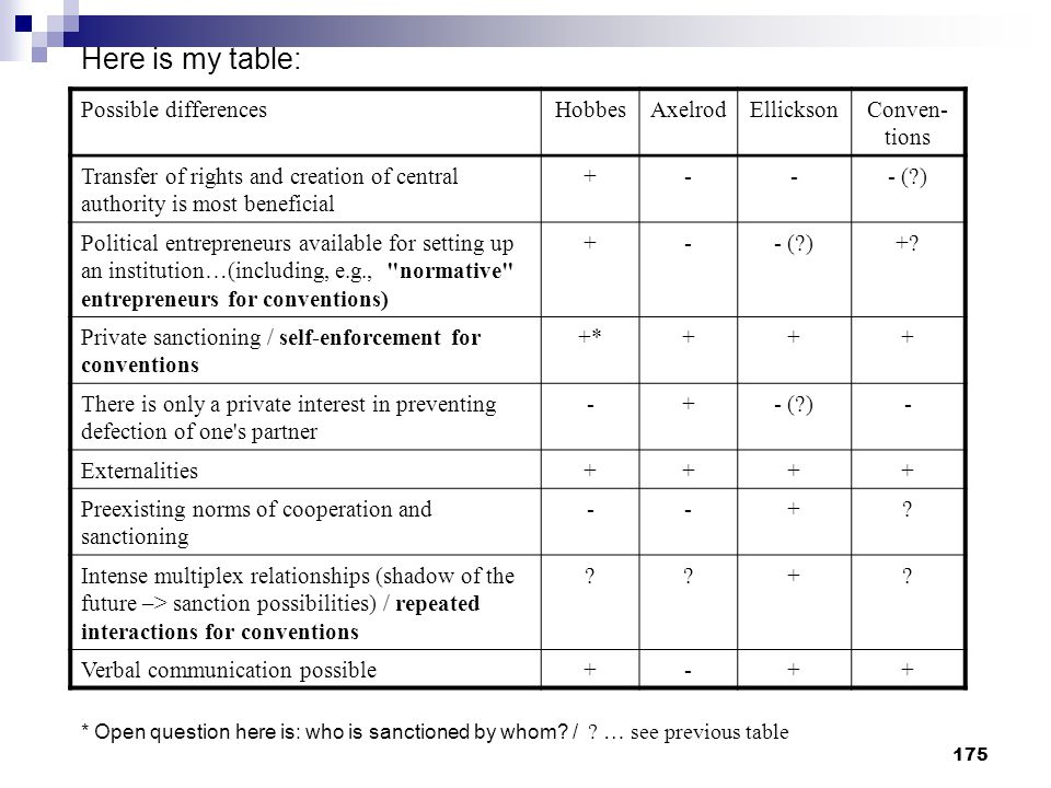 Here is my table: Possible differences Hobbes Axelrod Ellickson