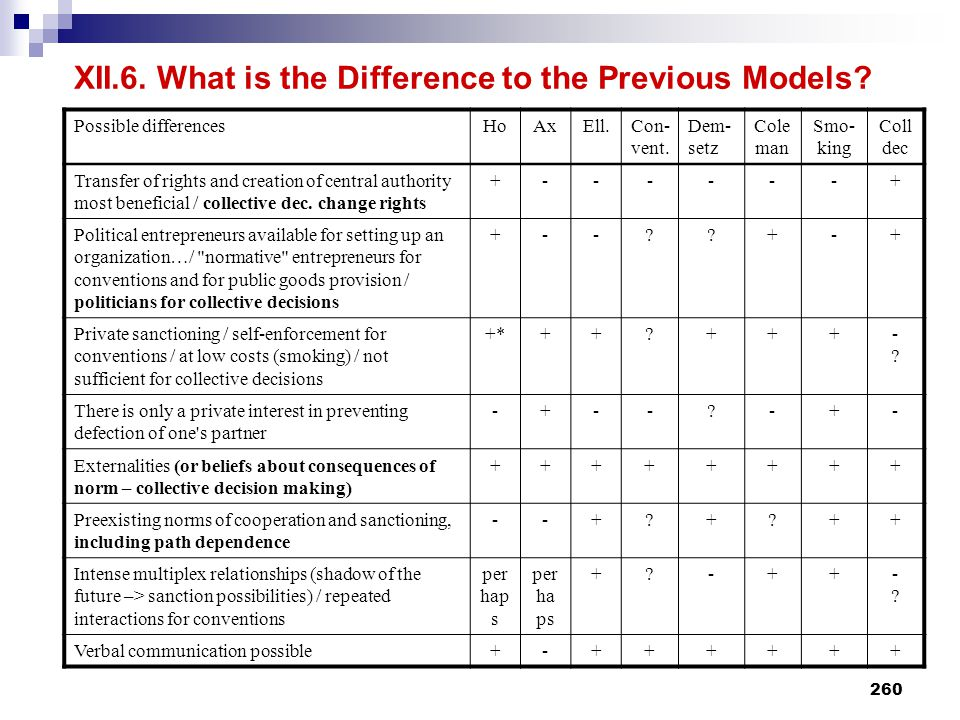 XII.6. What is the Difference to the Previous Models