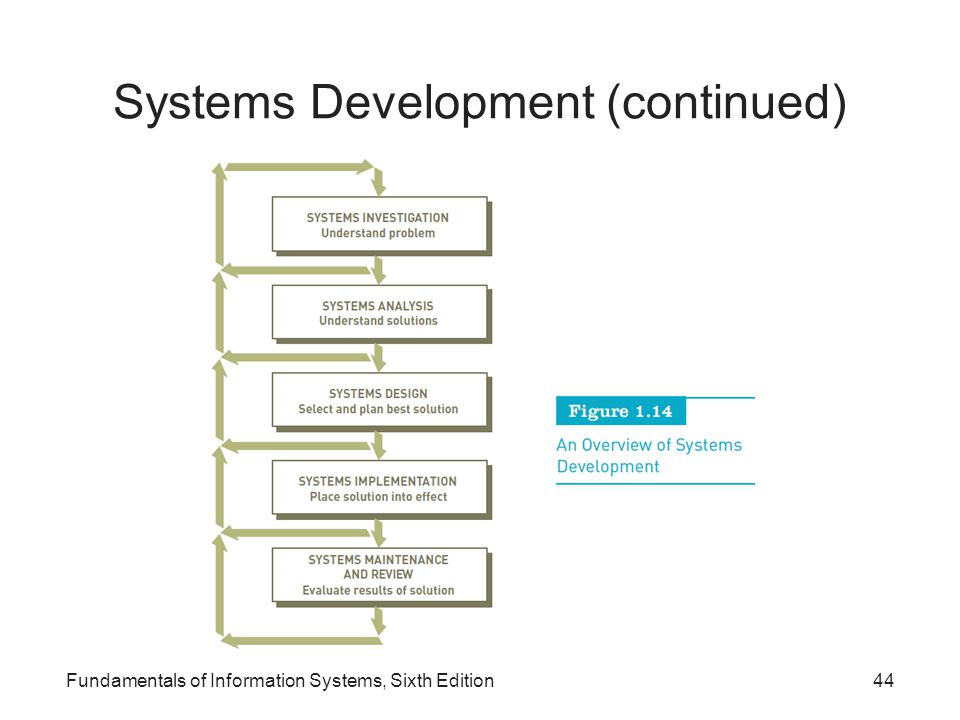 Systems Development (continued)