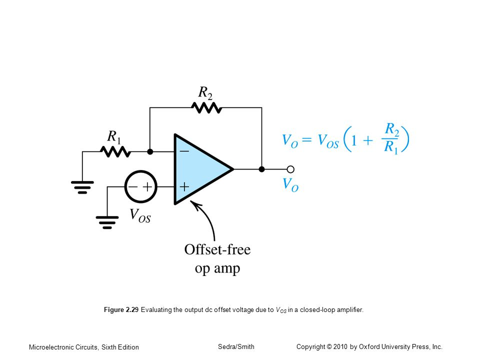 Figure 2.29 Evaluating the output dc offset voltage due to VOS in a closed-loop amplifier.