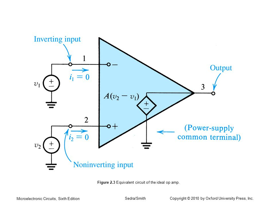 Figure 2.3 Equivalent circuit of the ideal op amp.