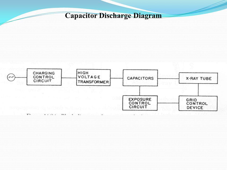 The x ray circuit ppt video online download 36 capacitor discharge diagram capacitor discharge diagram 37 grid controlled x ray tubes ccuart Images