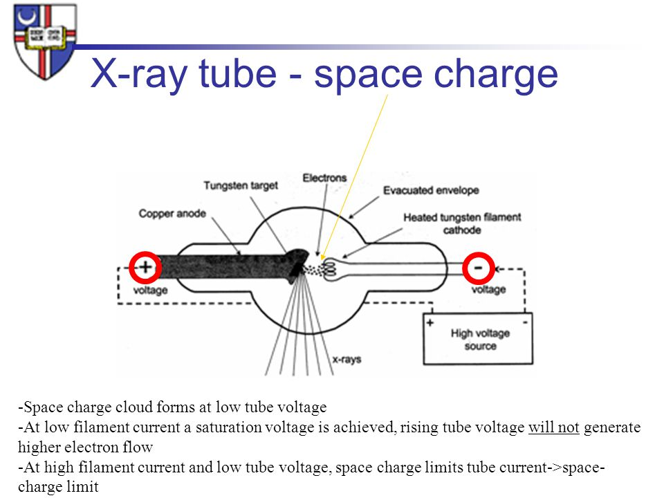 distributed source x-ray tube technology for tomosynthesis imaging The stationary digital breast tomosynthesis (s-dbt) design aims to (i) increase the system spatial resolution by eliminating image blurring due to x-ray tube motion and (ii) reduce the scanning time low spatial resolution and long scanning time are the two main technical limitations of current dbt technology.