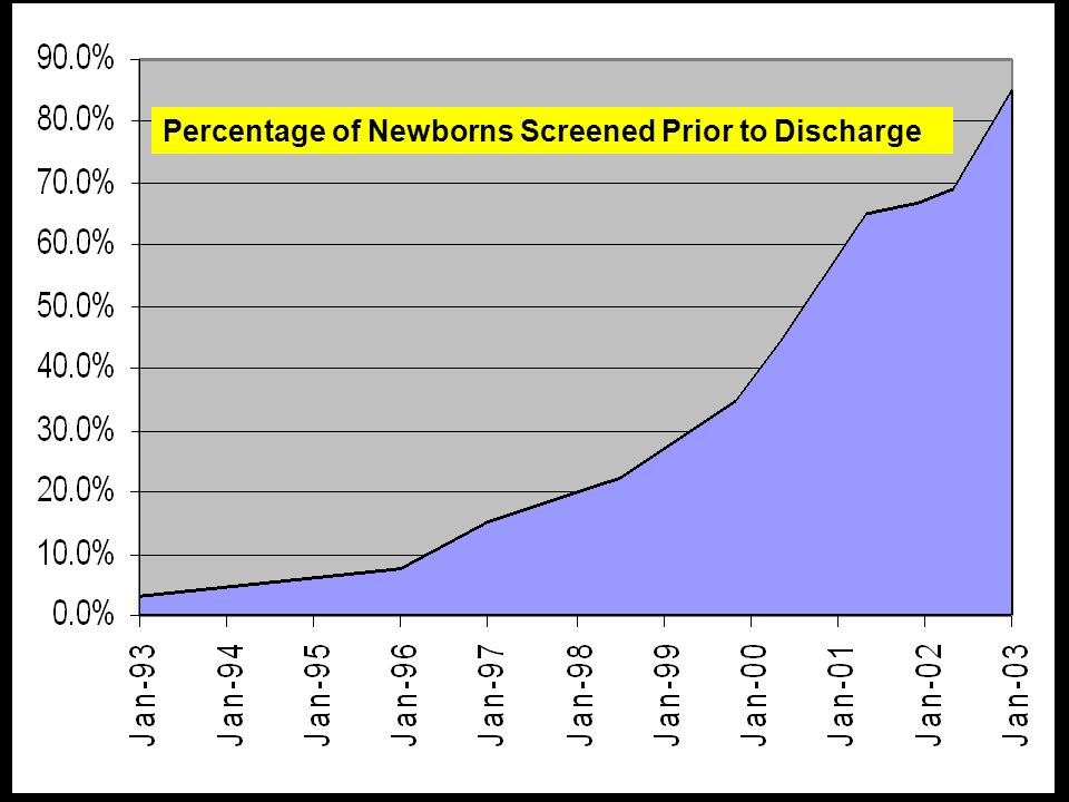 Percentage of Newborns Screened Prior to Discharge
