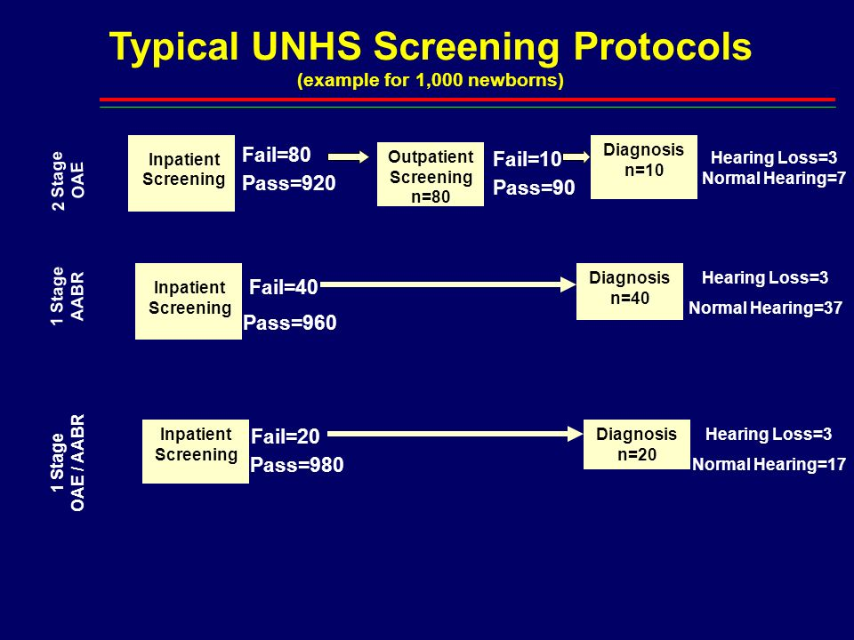 Typical UNHS Screening Protocols (example for 1,000 newborns)