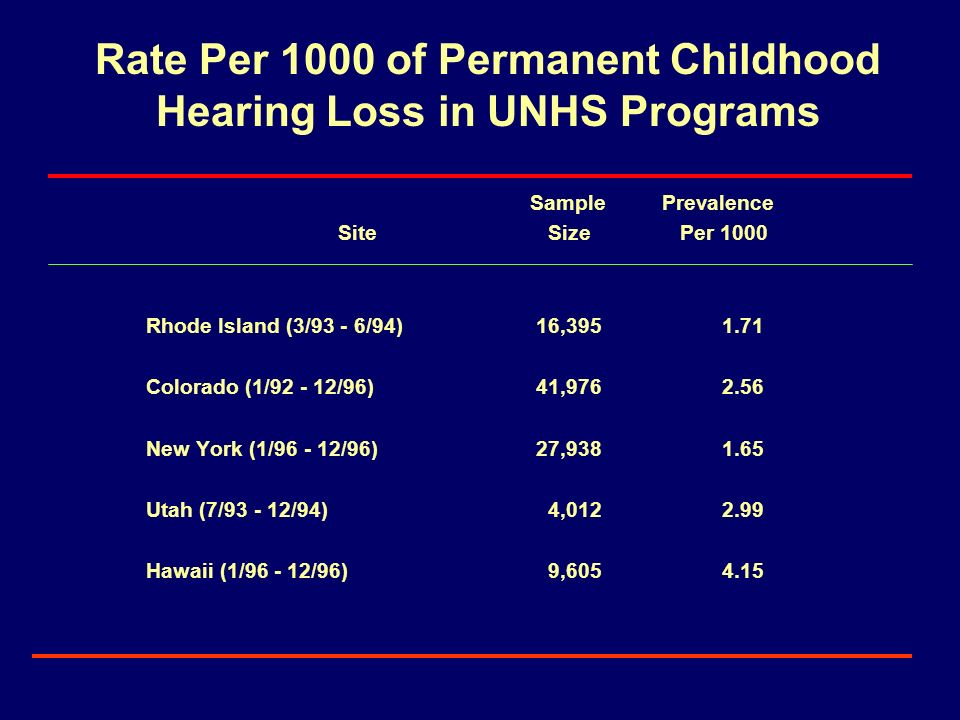 Rate Per 1000 of Permanent Childhood Hearing Loss in UNHS Programs