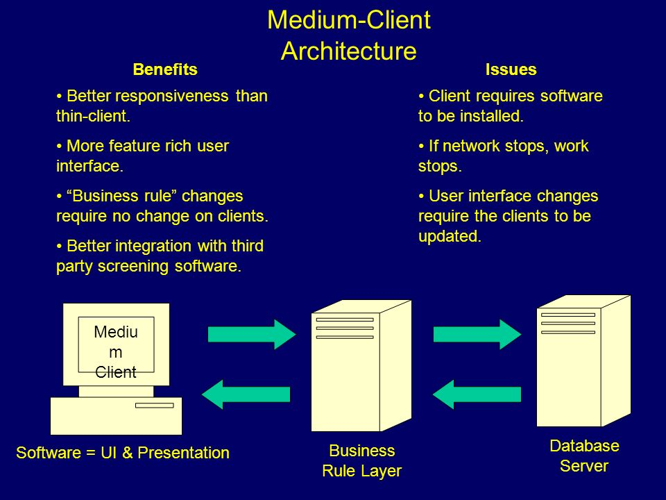 Medium-Client Architecture