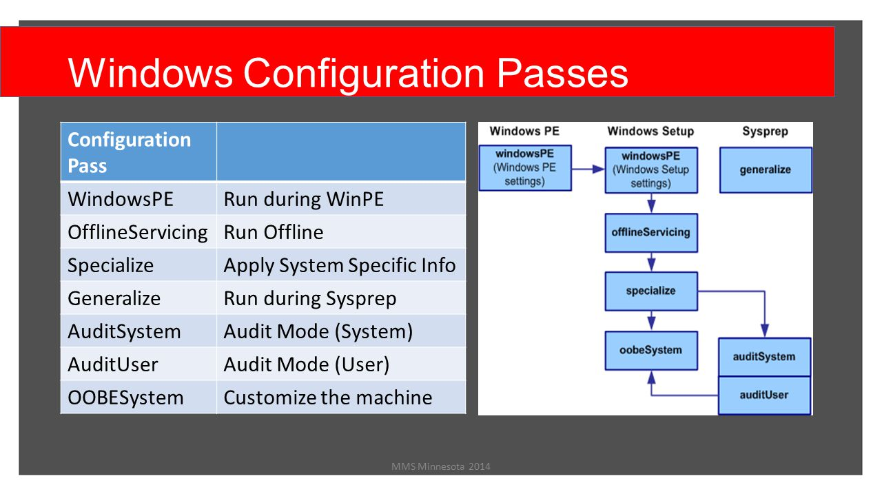 Customizing your Windows Deployments - ppt video online download