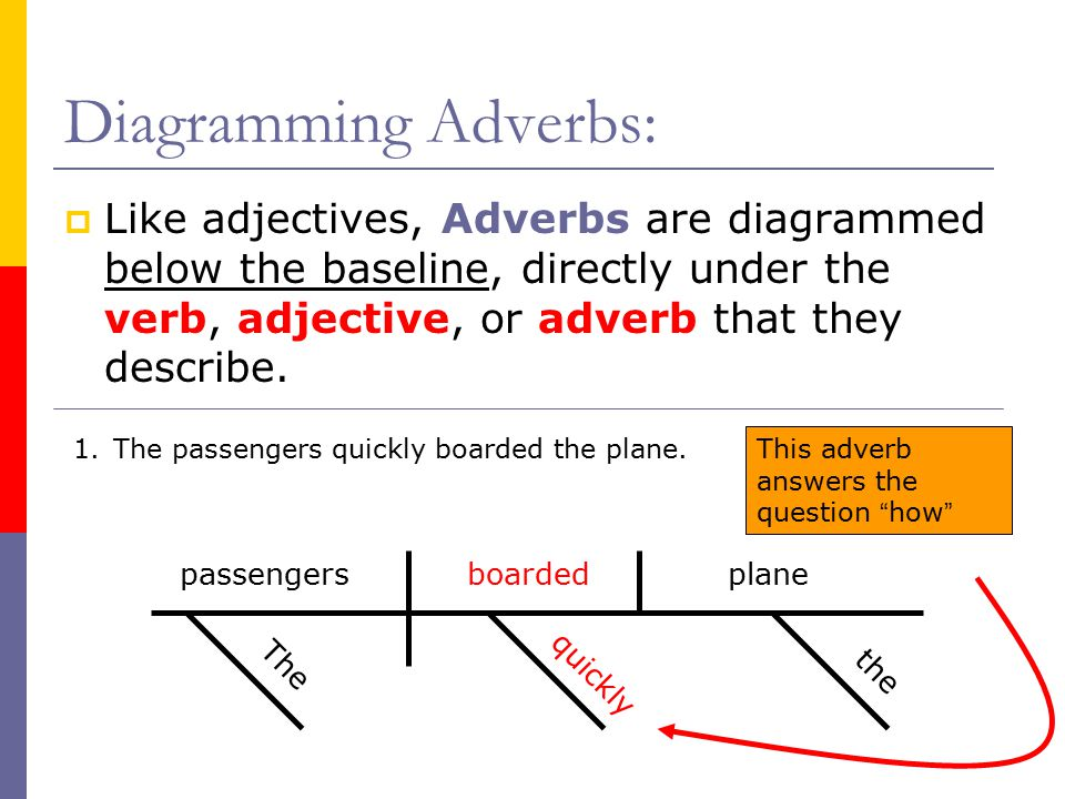 Diagramming sentences adjectives and adverbs all kind of wiring diagramming sentences adjectives and adverbs images gallery ccuart Image collections