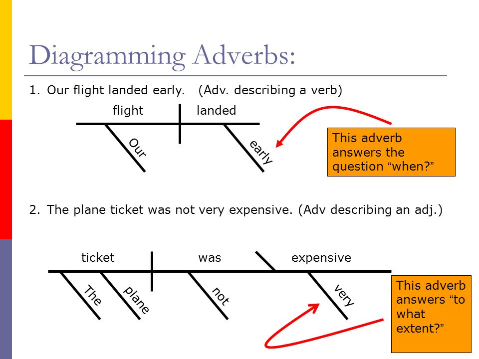 Sentence diagramming part 6 adverbs ppt video online download 5 diagramming ccuart Images