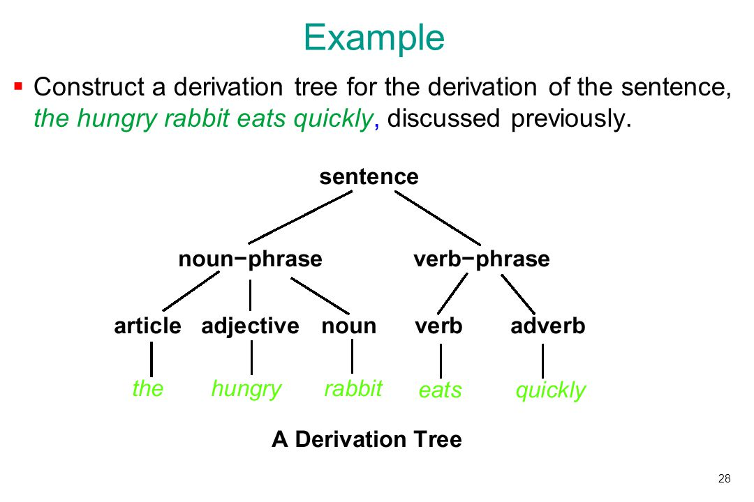 Cogn1001 introduction to cognitive science topics in computer 28 example construct a derivation tree for the derivation of the sentence the hungry rabbit eats quickly discussed previously ccuart Choice Image