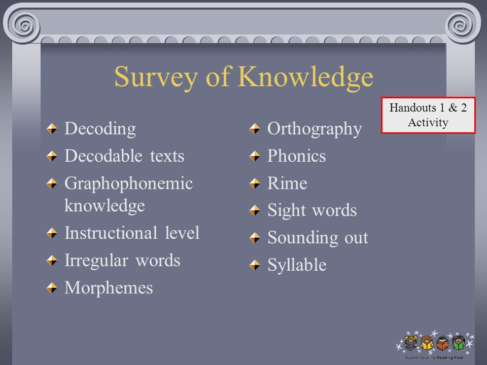 Survey of Knowledge Decoding Decodable texts Graphophonemic knowledge