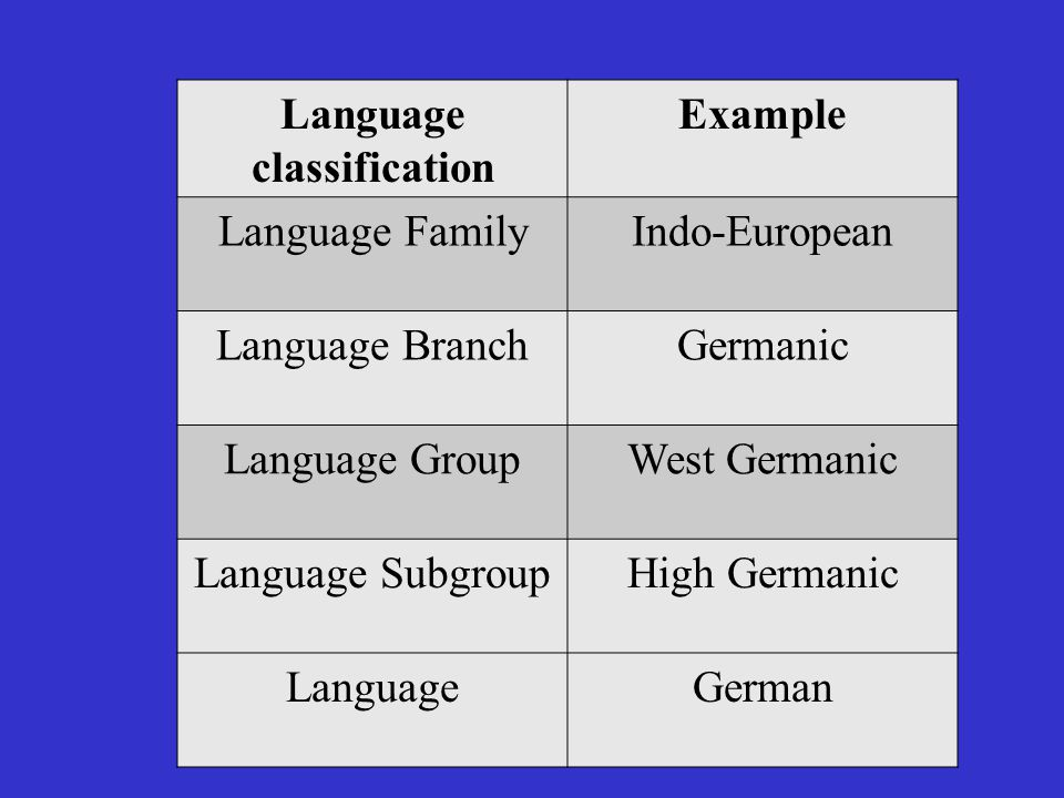 Ch 52 Why Is English Related To Other Languages Ppt Video Online