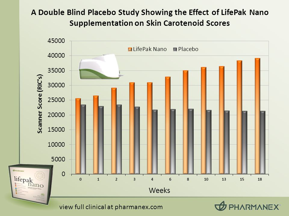 A Double Blind Placebo Study Showing the Effect of LifePak Nano