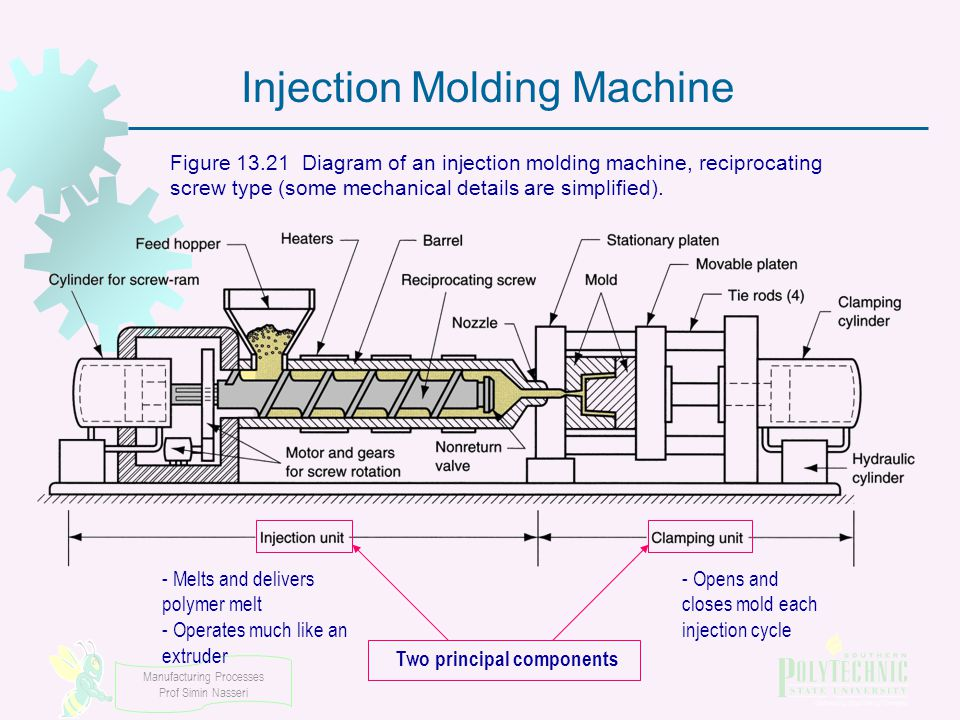 Explantblofilm additionally Two Principal  ponents furthermore Coperion Set Up Split Feed En X Px moreover Extruder Diagram Px likewise Plastic Manufacturing Forming And Shaping Plastics. on plastic extruder diagram