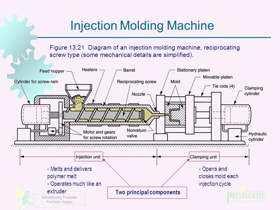 Molding Machine Diagram - Wiring Diagrams List