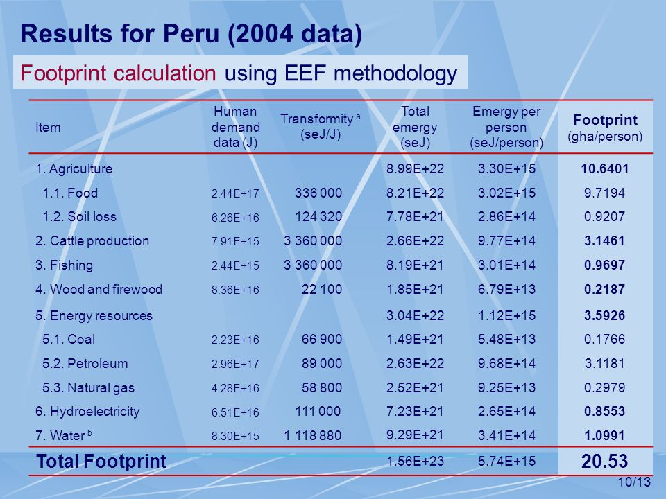 Results for Peru (2004 data)