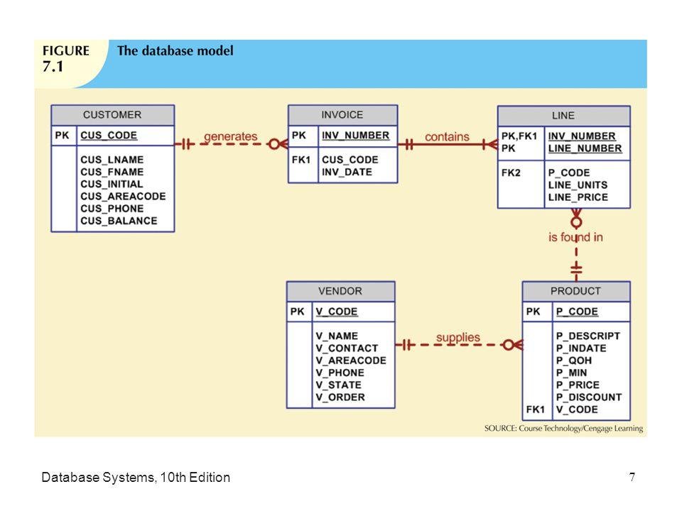database systems design implementation and management tenth rh slideplayer com