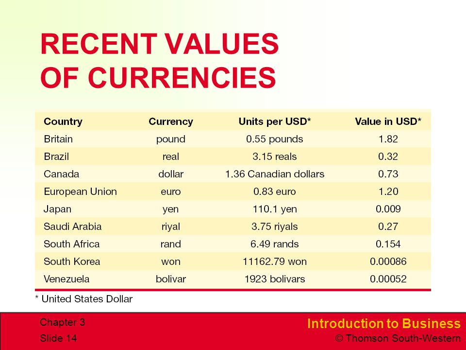 RECENT VALUES OF CURRENCIES