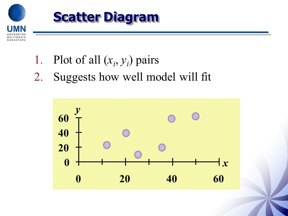 Scatter Diagram Plot of all (xi, yi) pairs