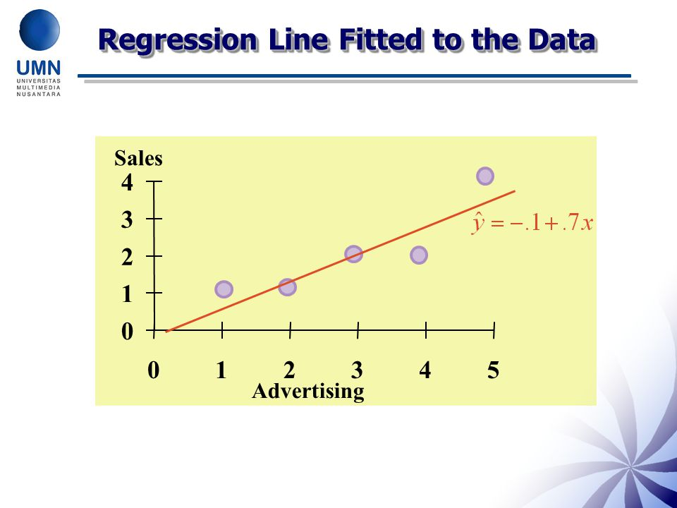 Regression Line Fitted to the Data