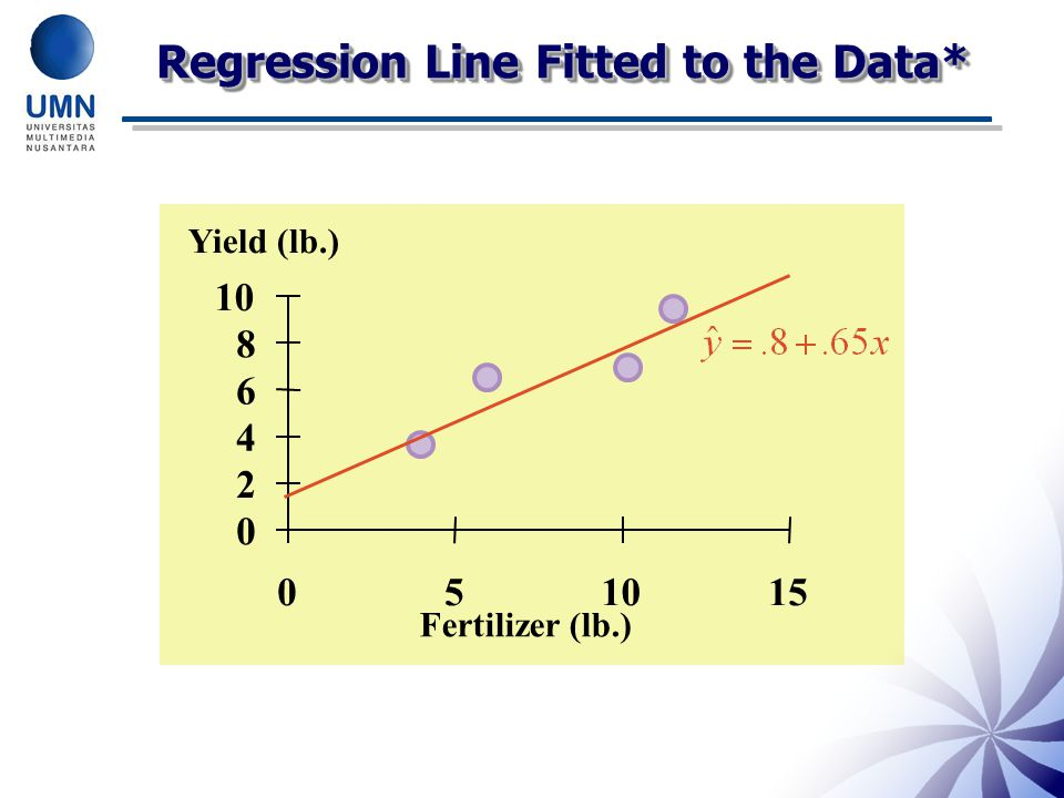 Regression Line Fitted to the Data*