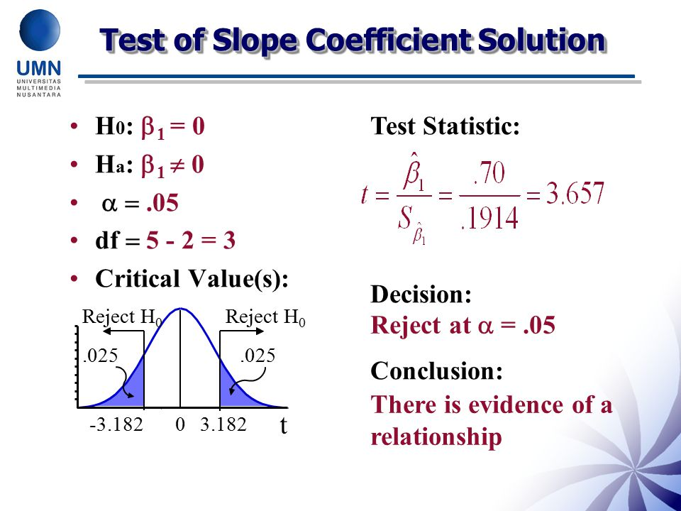 Test of Slope Coefficient Solution