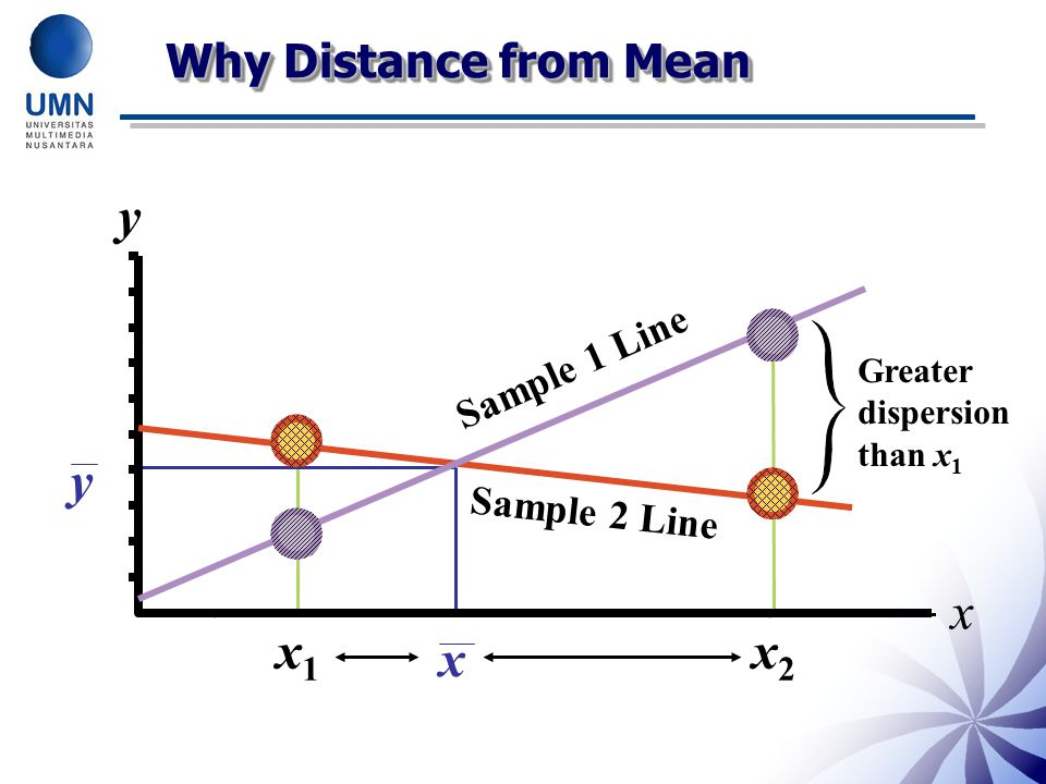 y y x x1 x x2 Why Distance from Mean Sample 1 Line Sample 2 Line