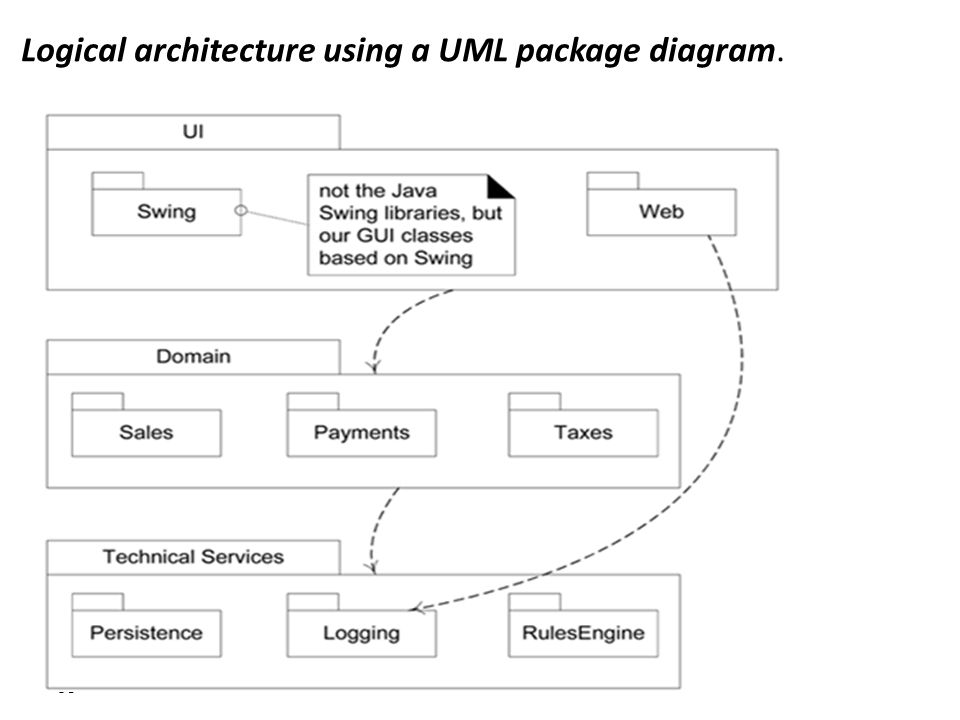 Logical Architecture Uml Diagram Basic Guide Wiring Diagram