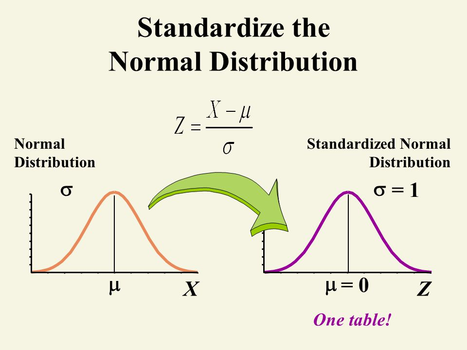 normal distribution how to get from x to z