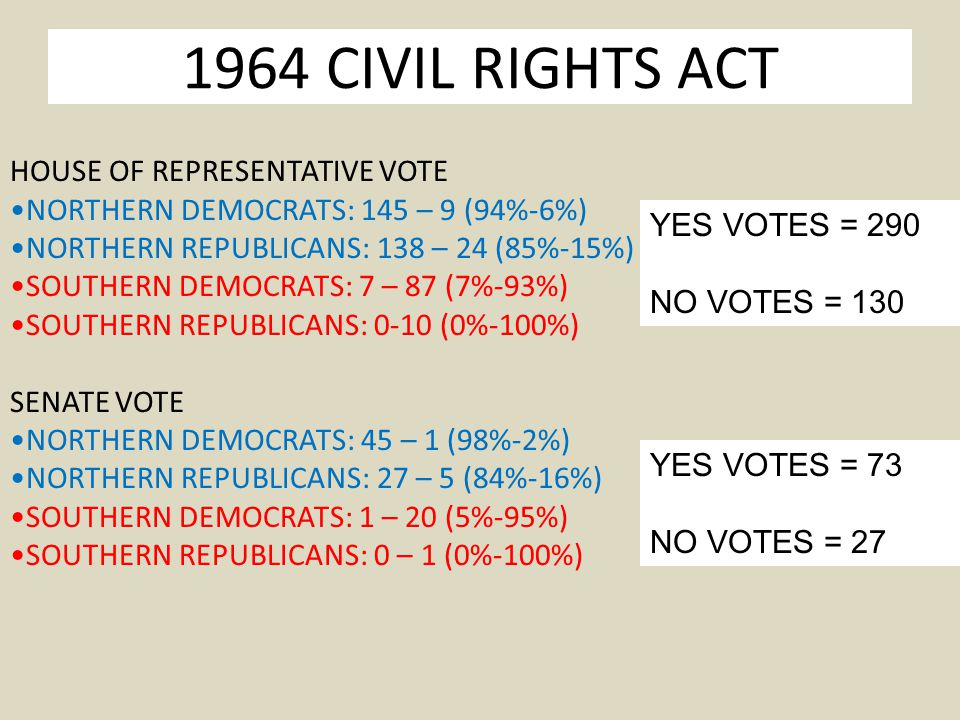 1964 CIVIL RIGHTS ACT HOUSE OF REPRESENTATIVE VOTE