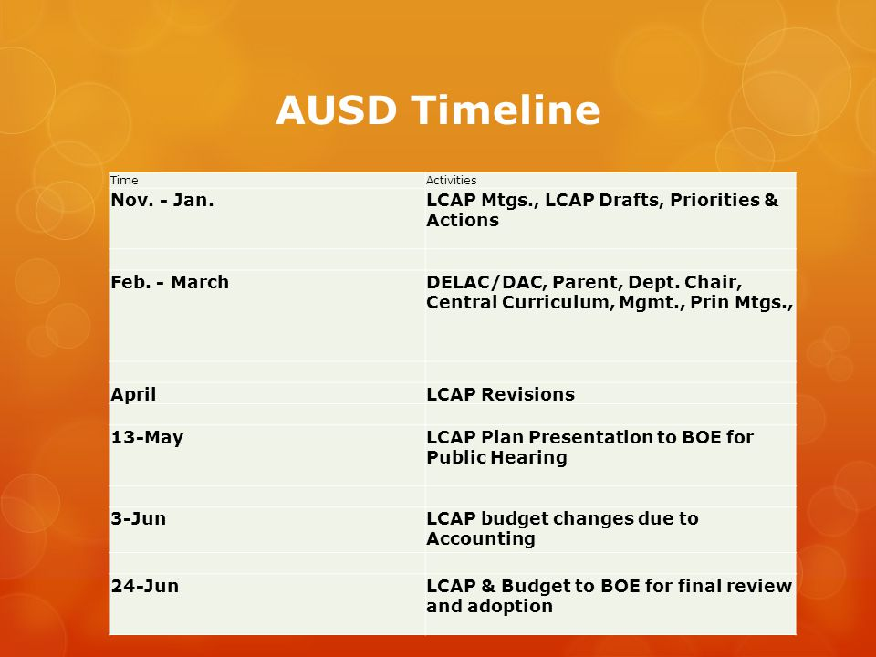 AUSD Timeline Time. Activities. Nov. - Jan. LCAP Mtgs., LCAP Drafts, Priorities & Actions. Feb. - March.