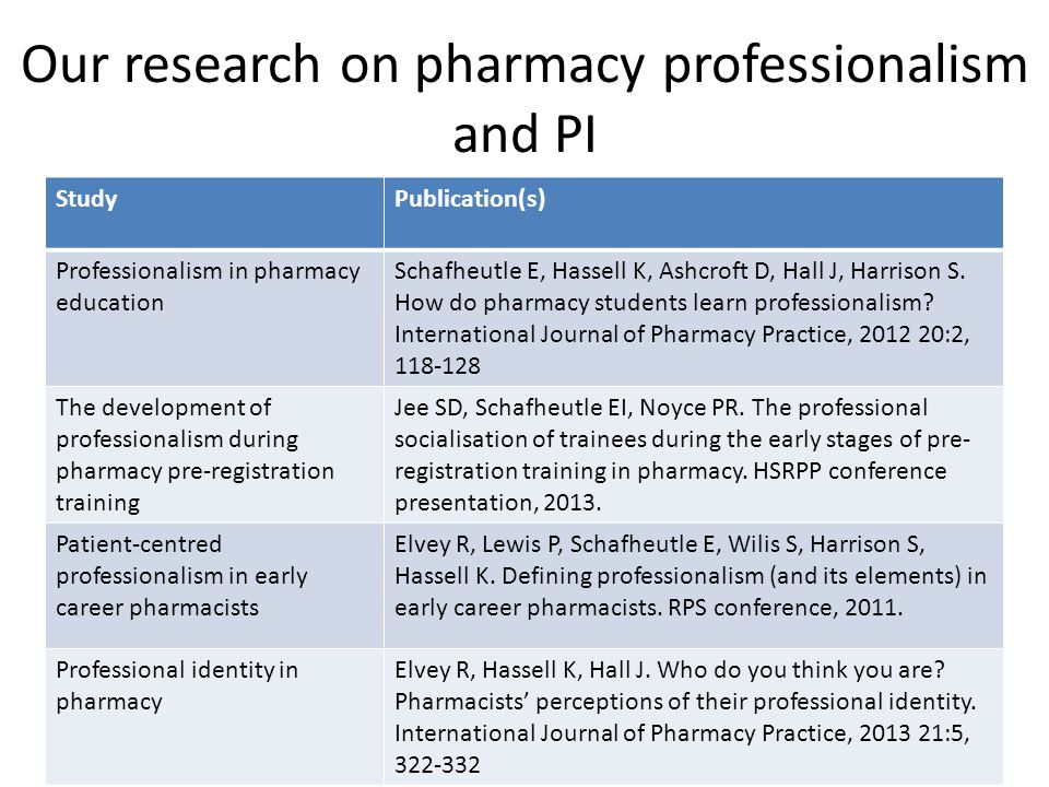 Our research on pharmacy professionalism and PI