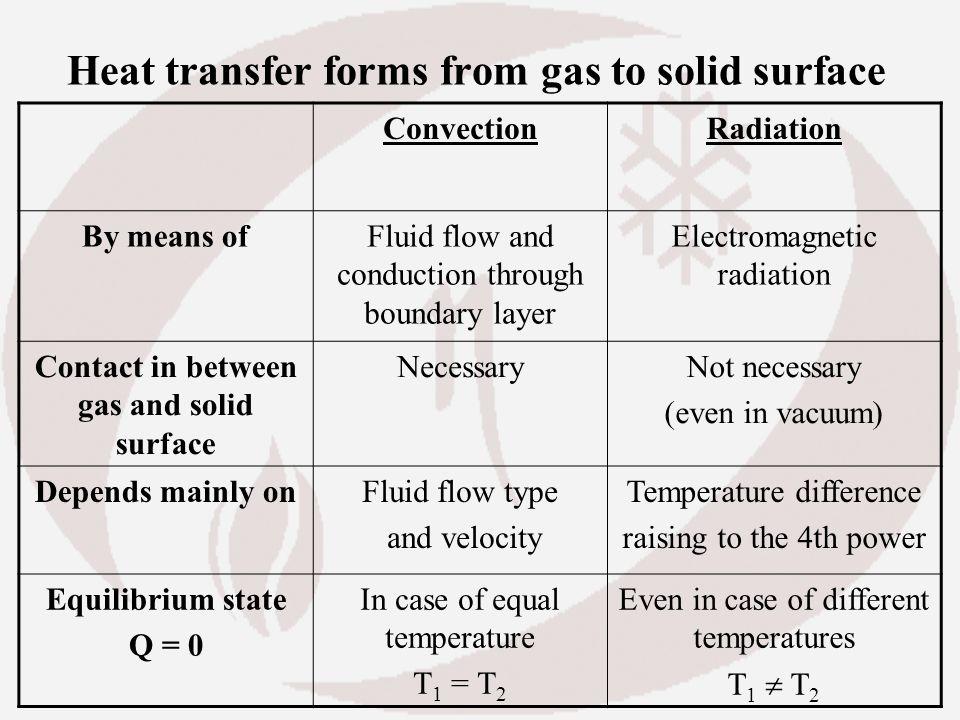 Heat transfer in boilers - ppt video online download