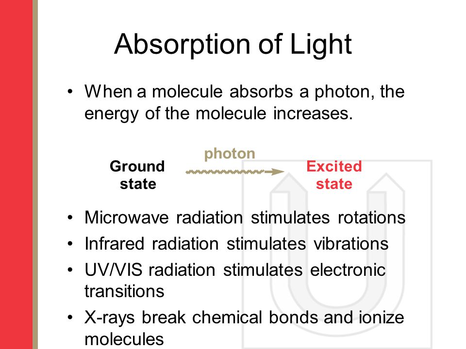 Absorption of Light When a molecule absorbs a photon, the energy of the molecule increases. Microwave radiation stimulates rotations.