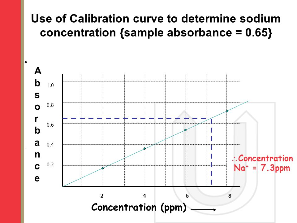Use of Calibration curve to determine sodium concentration {sample absorbance = 0.65}