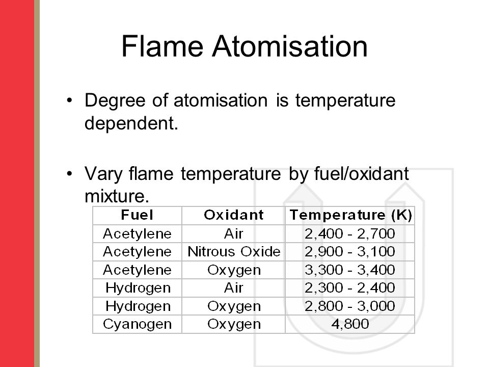 Flame Atomisation Degree of atomisation is temperature dependent.