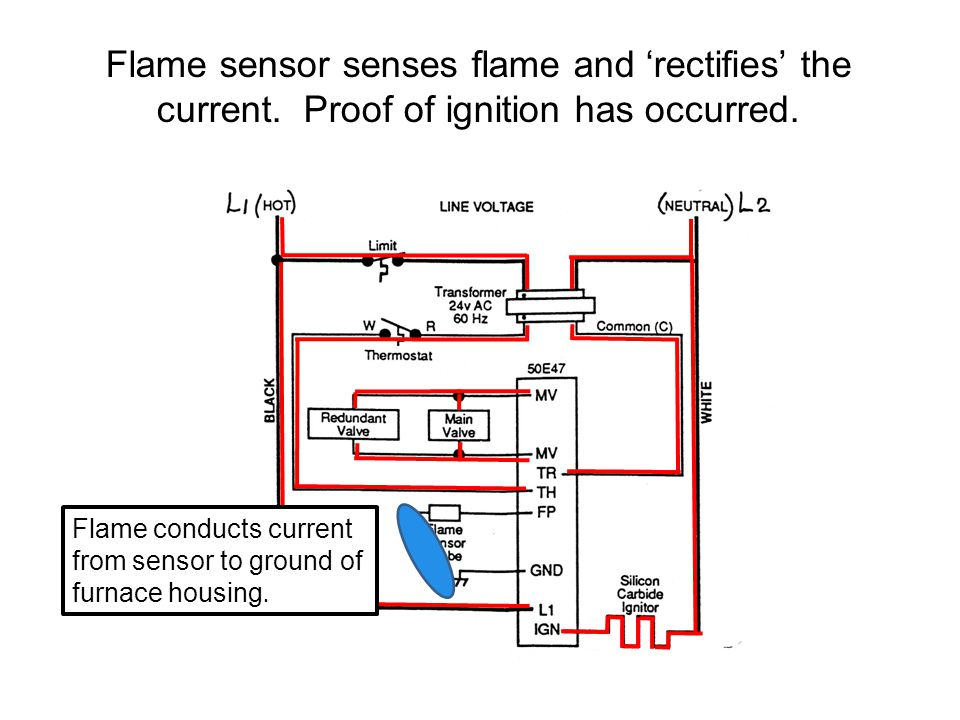 gas furnace controls part ppt video online download flame rod connectors flame rod wiring diagram #8