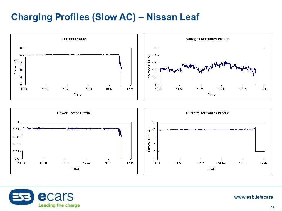 Charging Profiles (Slow AC) – Nissan Leaf