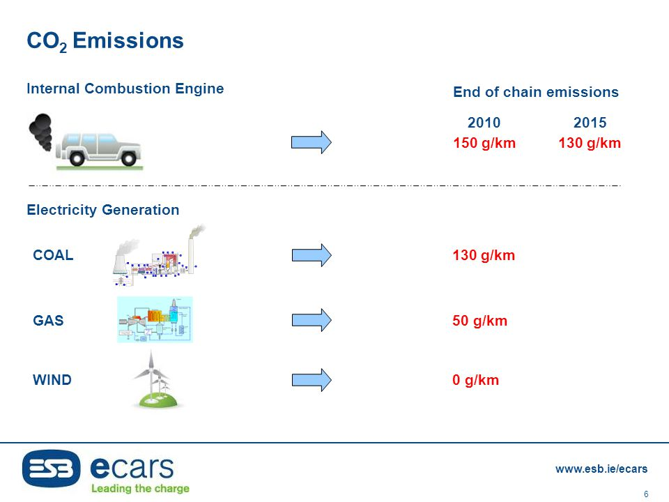 CO2 Emissions Internal Combustion Engine End of chain emissions 2010