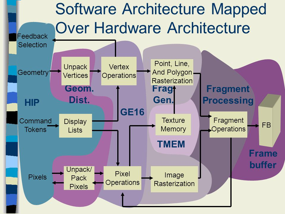 essays for hands-on software architecture Your medical school personal statement shouldn't be taken lightly let the editors at essayedge help edit and proofread your essay for the perfect polish.