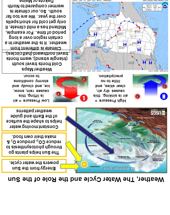 Science is not belief but the will to find out ppt download weather the water cycle and the role of the sun ccuart Images