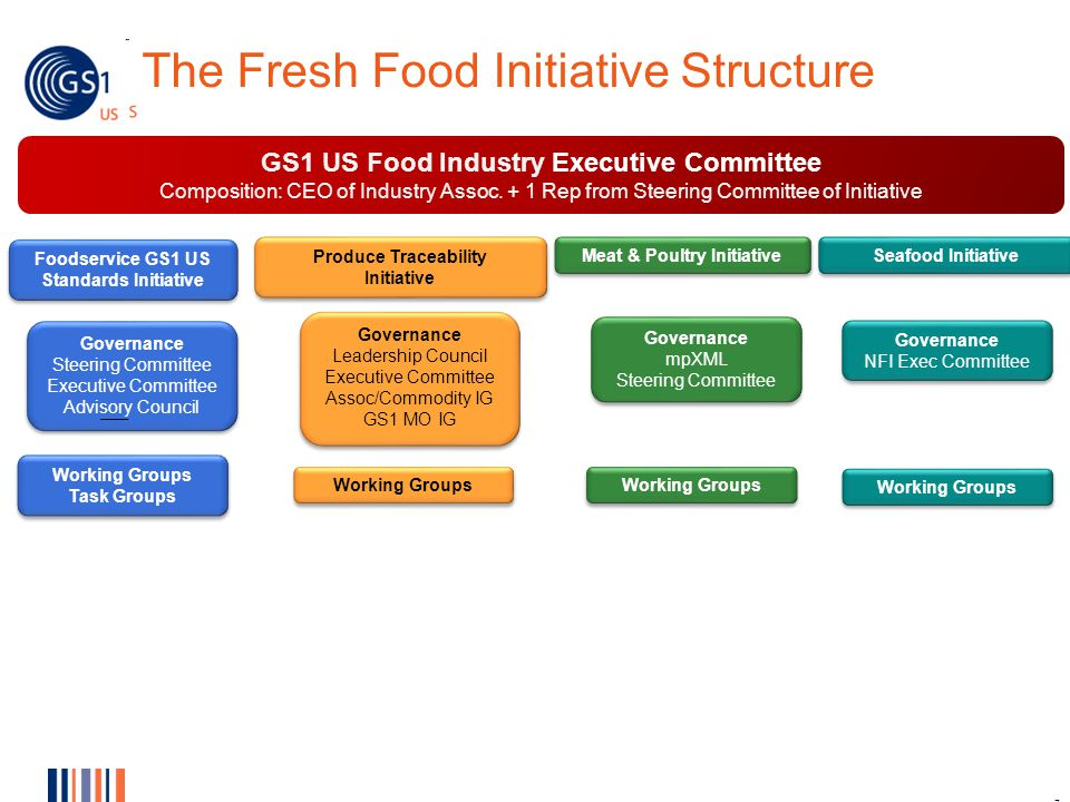 GS1 US Implementation Initiatives in Fresh Foods and Apparel