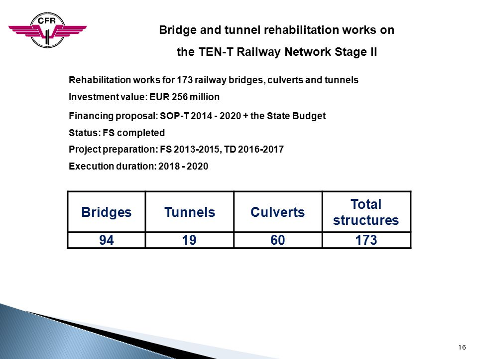 Bridges Tunnels Culverts Total structures