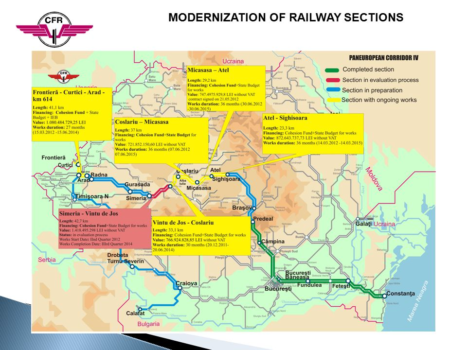 MODERNIZATION OF RAILWAY SECTIONS